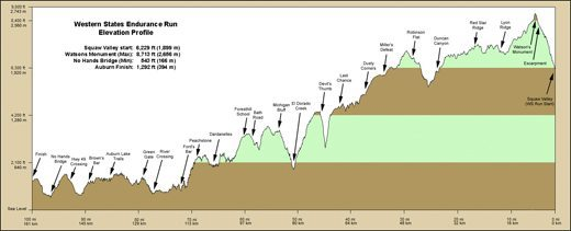 Elevation Profile - Runners Run Right to Left [Squaw Valley to Auburn]