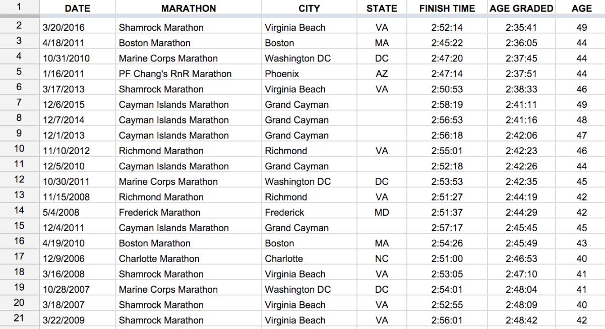 Age-Graded Marathon History